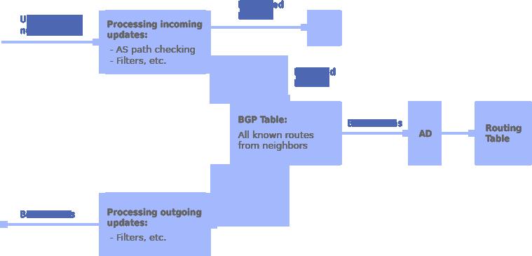 BGP-Border-Gateway-Protocol