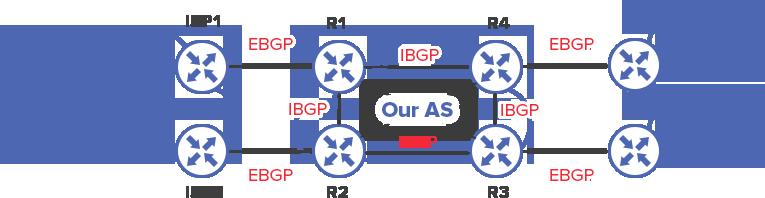 iBGP and eBGP